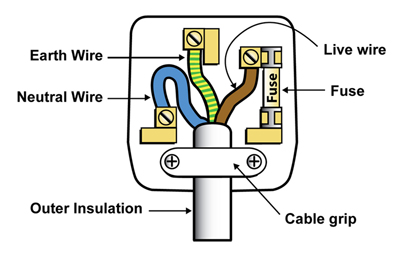 wiring a plug diy tips rh diy tips co uk rewiring a plug with 2 wires rewiring a plug nz