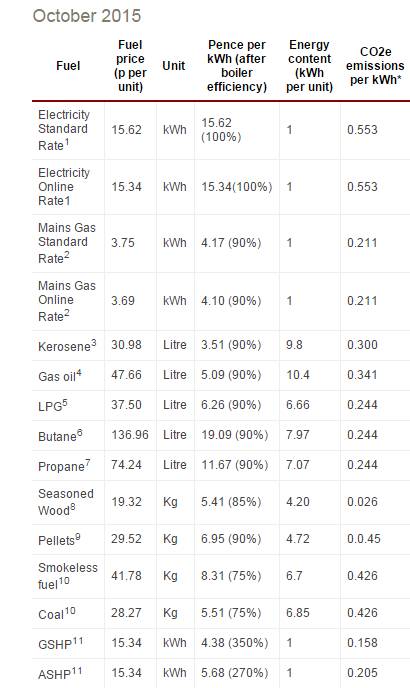 Energy Cost and Emissions Comparison Table