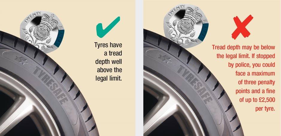 The Tyre Tread 20p Test